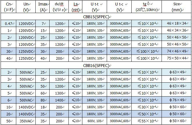 Technical Specification of welding inverter capacitor