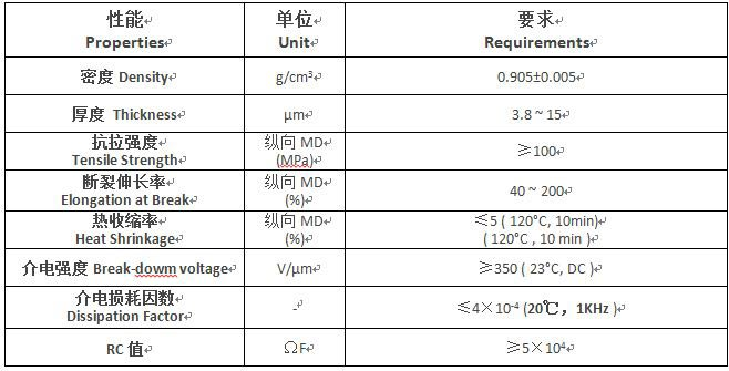 Specifications of BOPP film